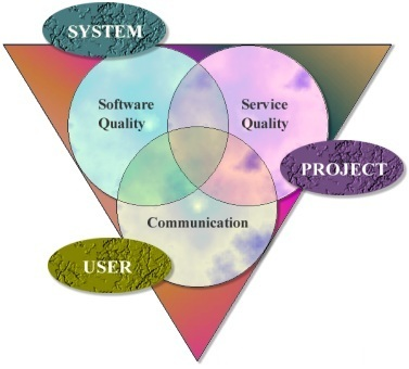 Our principles; Software quality for SYSTEM/Service quality for PROJECT/Good communication for USER